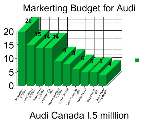 audis marketing strategy Due to the superb marketing strategy of audi, the brand has long been one of the most successful car manufacturers in the premium and supercar segment in the audi marketing strategy, we see how the brand is widely regarded as a premium brand and commands a premium price in the market.