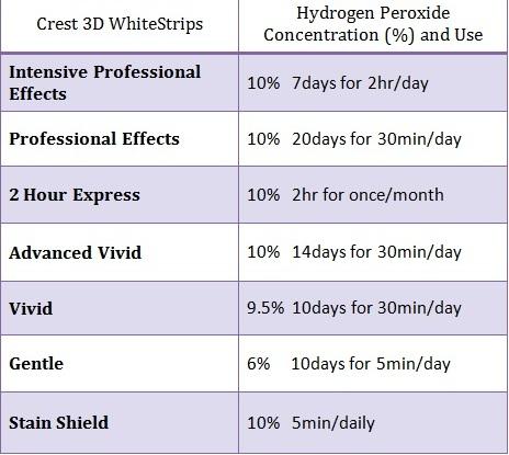 Crest study effectiveness