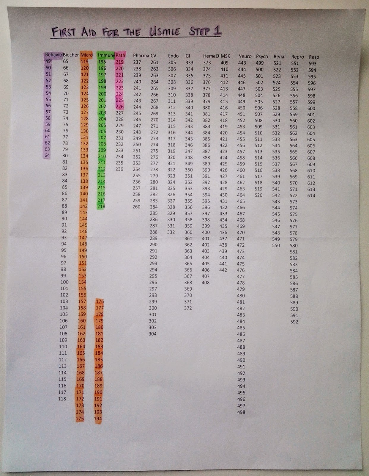 usmle step 1 study schedule