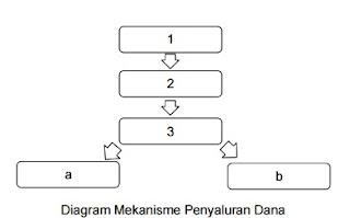 Diagram Alur Penyaluran Dana Beasiswa  S2