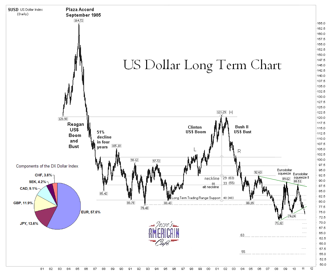 US Dollar Index Overview