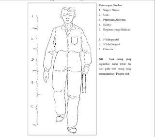 Teori dan Sejarah Tes Psikotes Menggambar Orang dalam Psikologi_