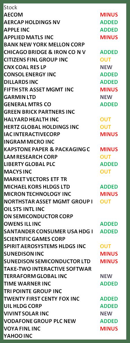 Greenlight Capital, David Einhorn, Q3, 2015