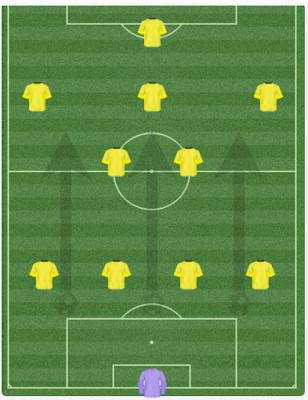 Dortmund Formation 2012-13