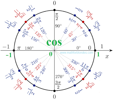 Unit circle cosines. Cos 0, cos 30, cos 45, cos 60, cos 90. Mathematics for blondes.