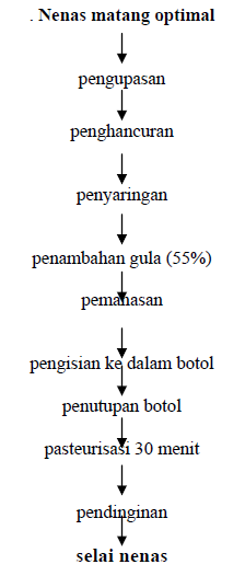 Better to be honest teknologi pembuatan nenas diagram alir pengolahan selai nenas ccuart Images