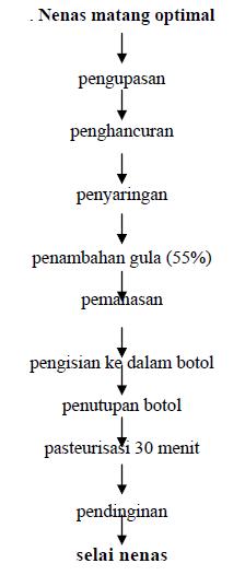 Better to be honest teknologi pembuatan nenas diagram alir pengolahan selai nenas ccuart Gallery