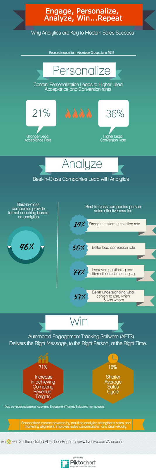 """ marketing automation and conversion rate roi'"