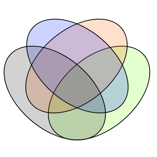 Diagramas de venn ejercicios resueltos blog del profe alex representacin de los diagramas de venn con cuatro conjuntos ccuart Choice Image