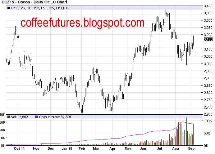 why are cocoa prices rising Last week, cocoa prices rose to a more than 32-month high on signs of rising chocolate demand, while sugar and coffee prices fell to multi-week lows last week, cocoa prices rose to a more than 32-month high on signs of rising chocolate demand, while sugar and coffee prices fell to multi-week lows cocoa for delivery in july climbed 03% to.