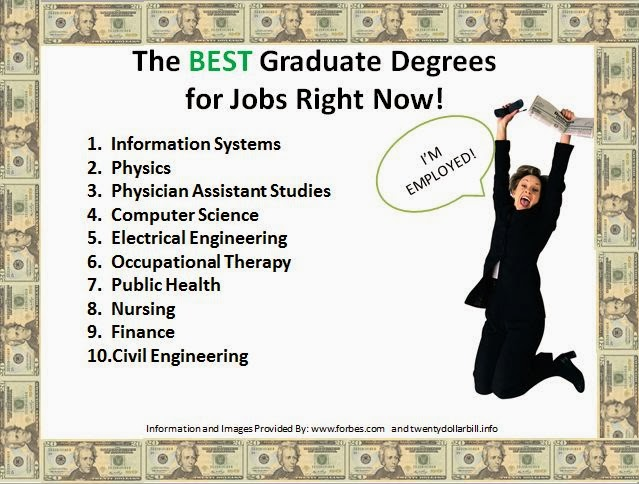 oakland university career services  the best graduate degrees for jobs right now