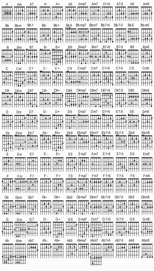 ALL GUITAR CHORDS BASIC AND ADVANCED ~ I-GOT-IT-MAN