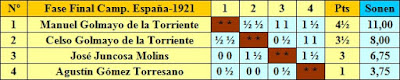 Cuadro clasificatorio de la fase final del Campeonato de España de Ajedrez de 1921