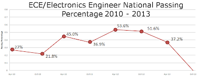 (51.6%) Electronics Engineer National Passing Percentage, April 2013