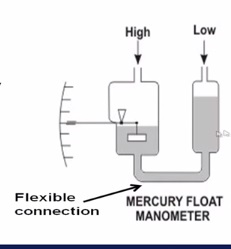 Float type manometers
