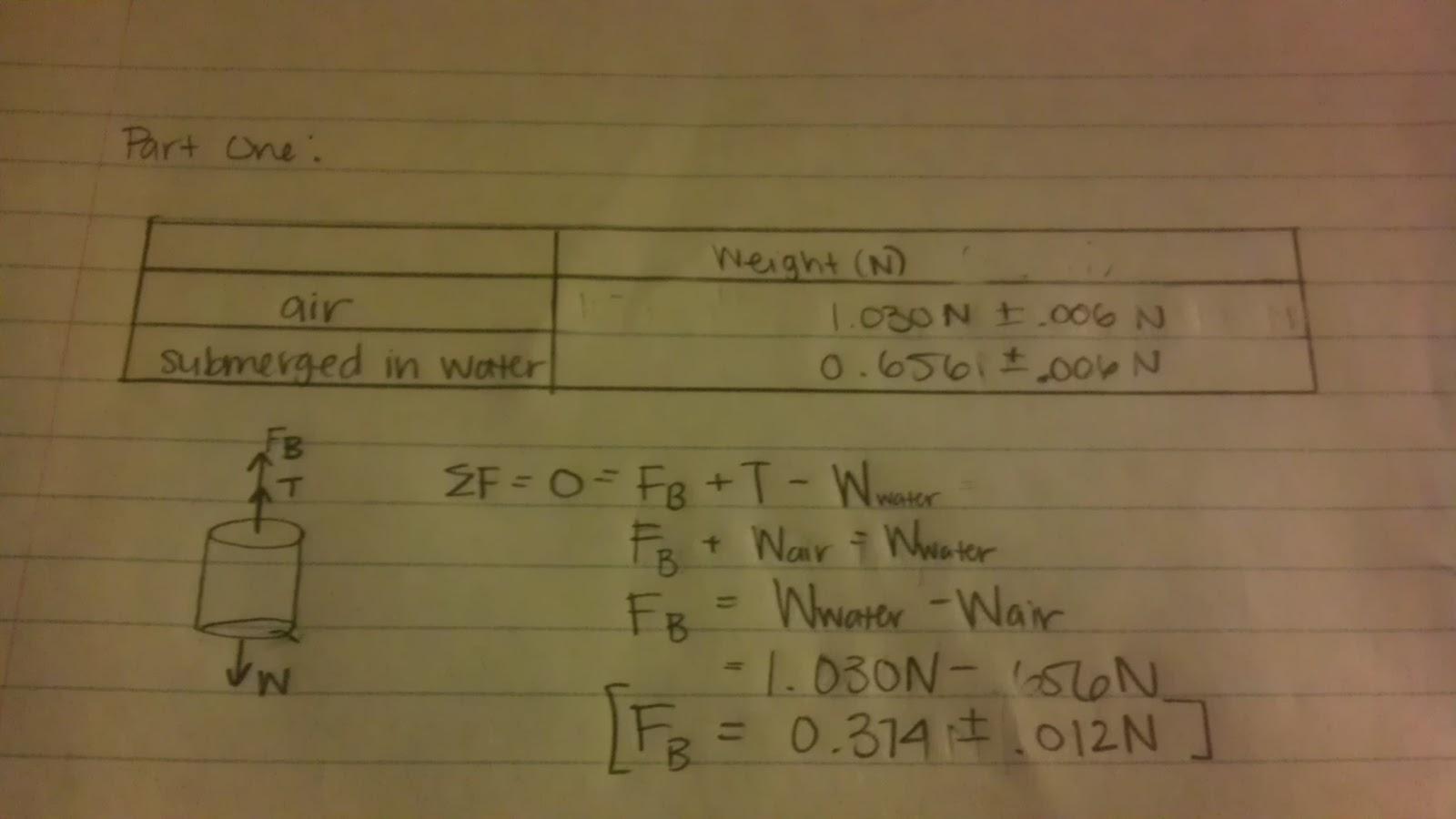 physics 4c mtostado experiment 1 fluid statics rh physics4cmtostado blogspot com Free Body Diagram Beam Free Body Diagram Kinetic