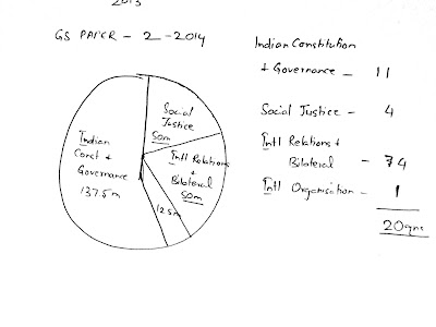 GS paper 2 -2014 -analysis