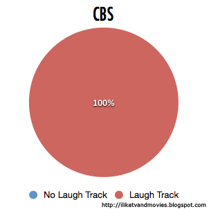 Pie Chart of CBS Network's Use of Laugh Tracks in Comedies in 2012-2013