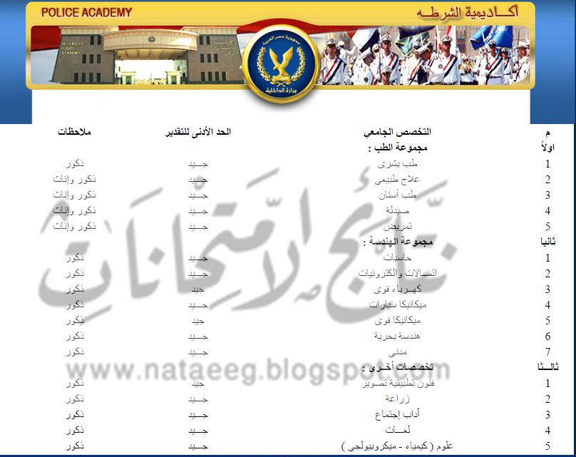 جميع التخصصات المطلوبه للالتحاق بأككديمية الشرطه المصيه 2015 academy.moiegypt.gov