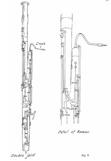 The Bassoon - Wind Instruments