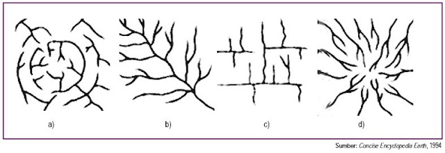 Pola aliran sungai Annular Dendritik Tellis Paralel