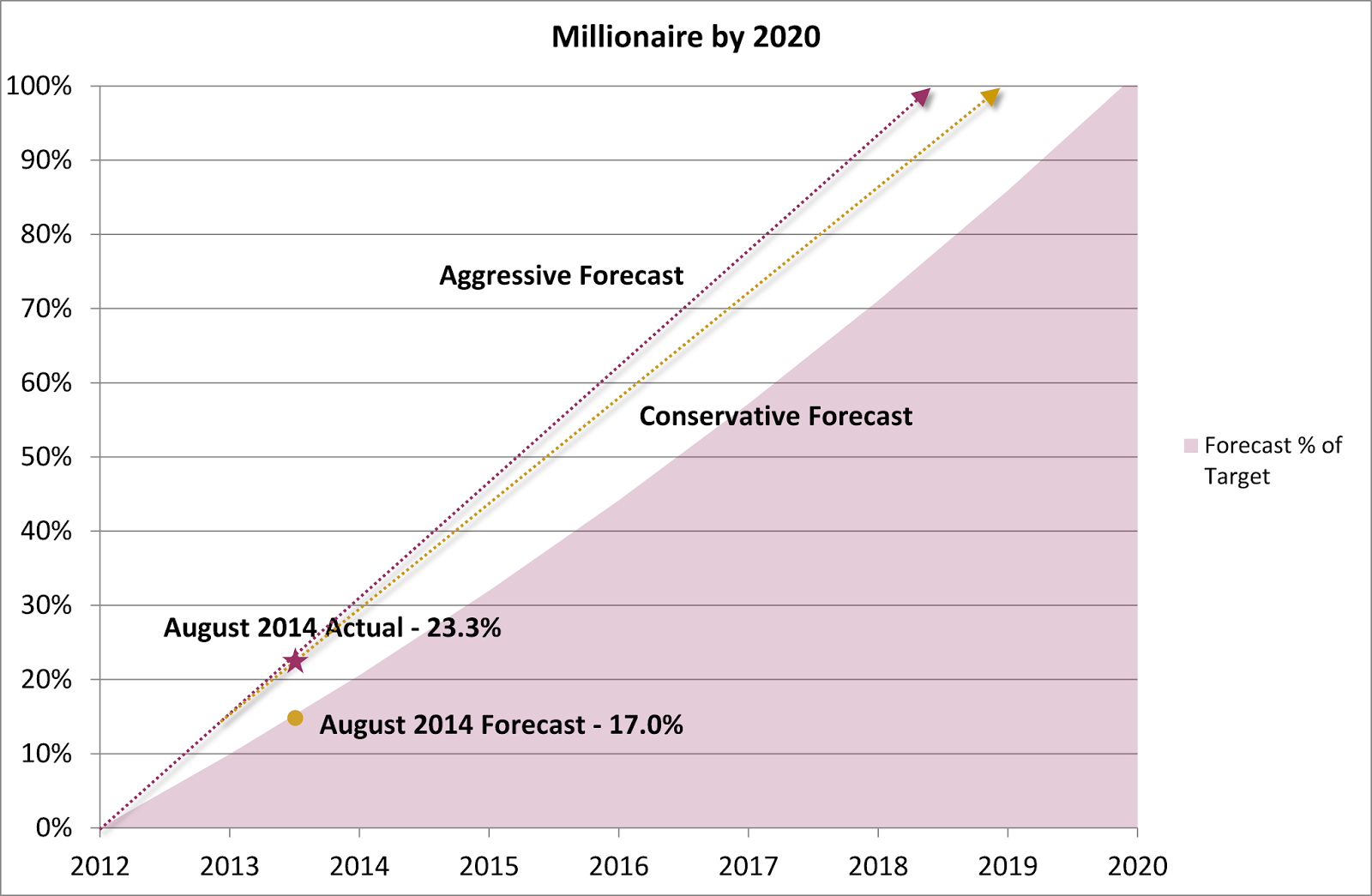 Millionaire by 2020 Plan – August 2014 Update