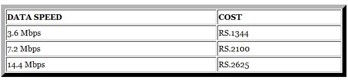 BSNL data card plans
