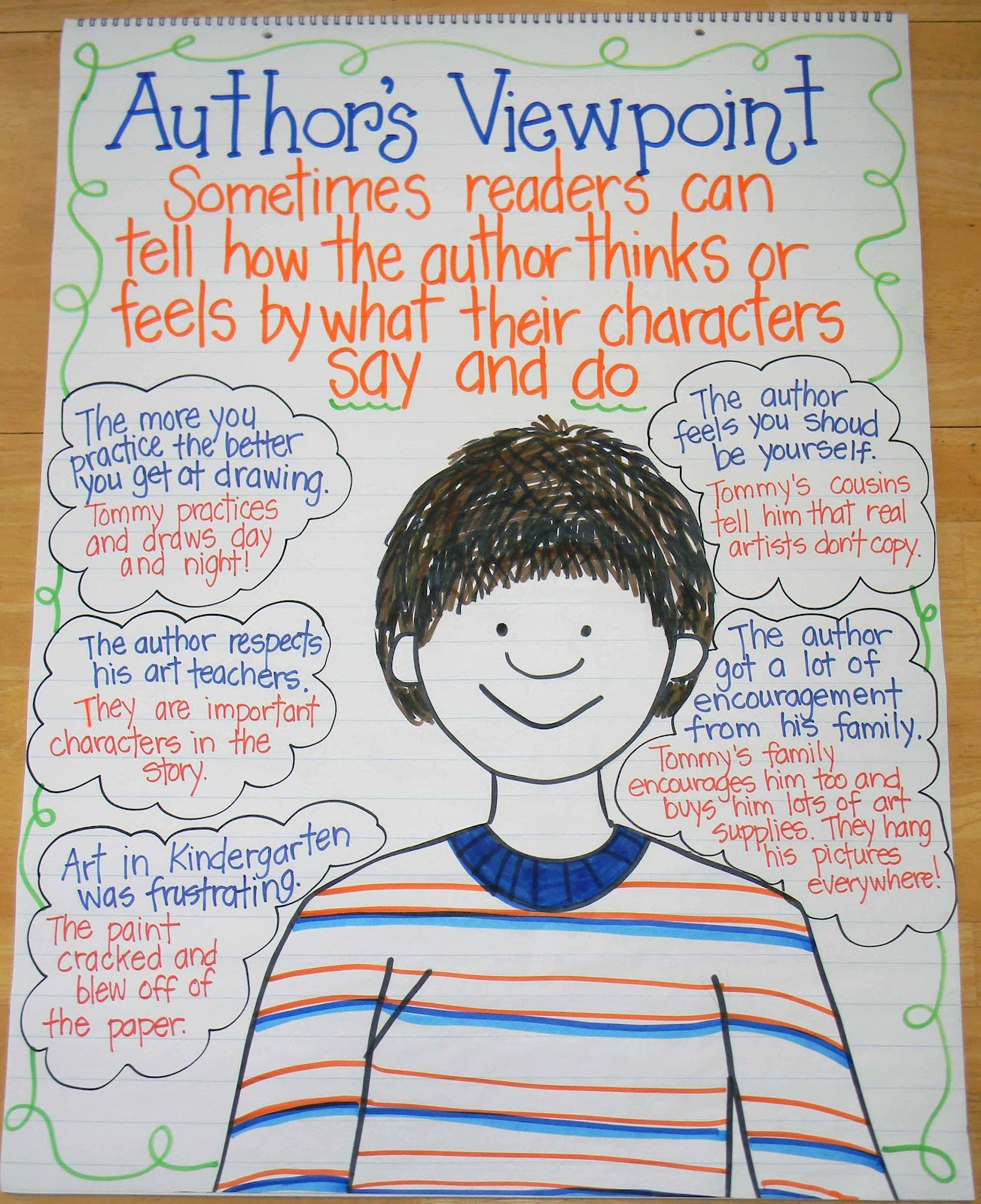 Displaying 20> Images For - Character Change Anchor Chart...