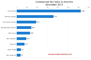 USA commercial van sales chart December 2013