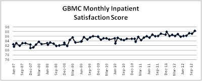 GBMC Monthly Inpatient Satisfaction Score