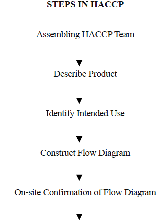 Hazard analysis critical control points haccp dairy technology