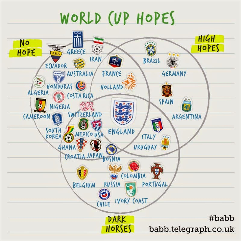 The Inverted Winger World Cup Hopes Summed Up In A Venn Diagram
