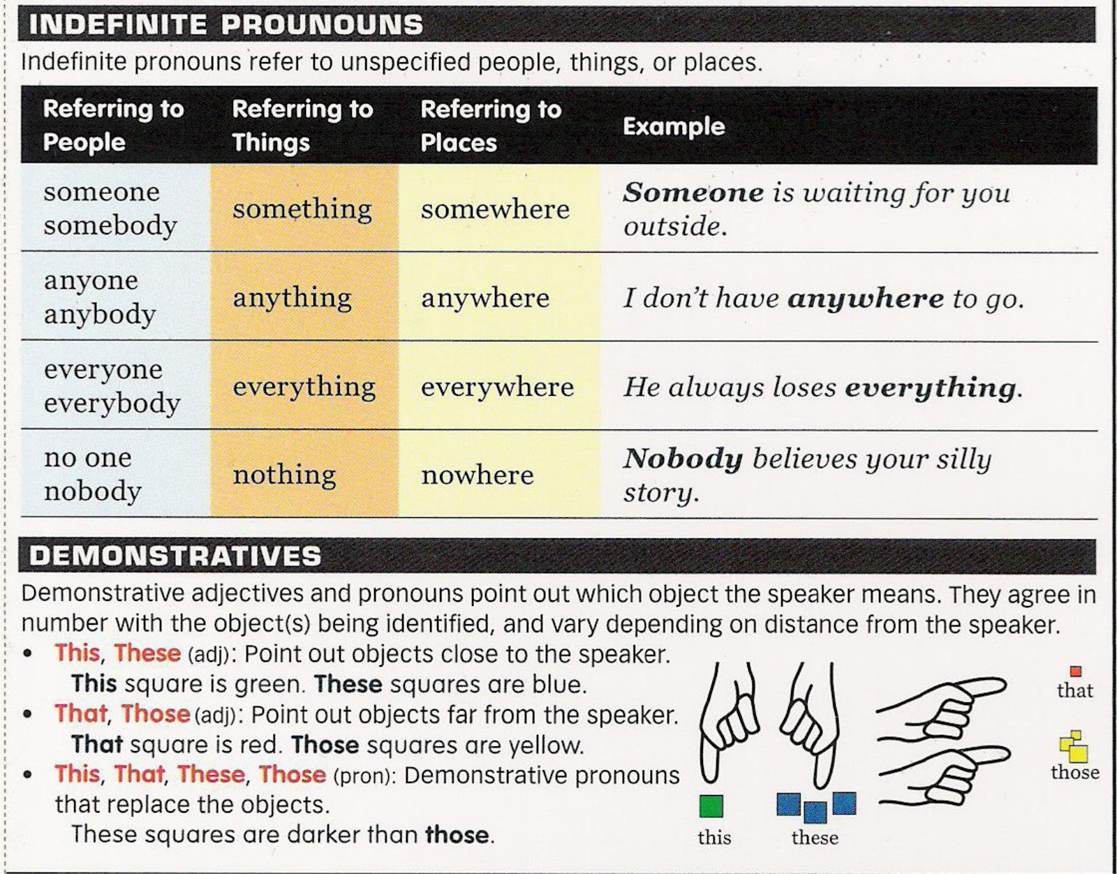Indefinite Pronouns Chart