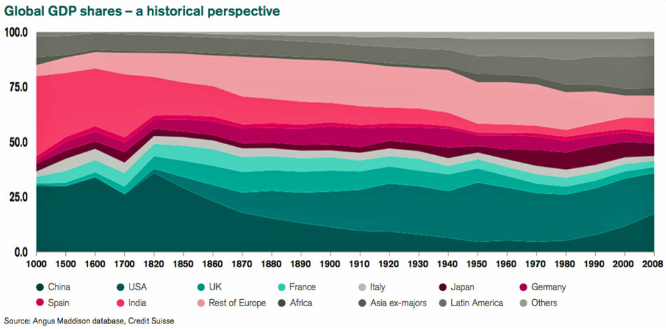 How GDP shares have shifted across the world since 1000 AD