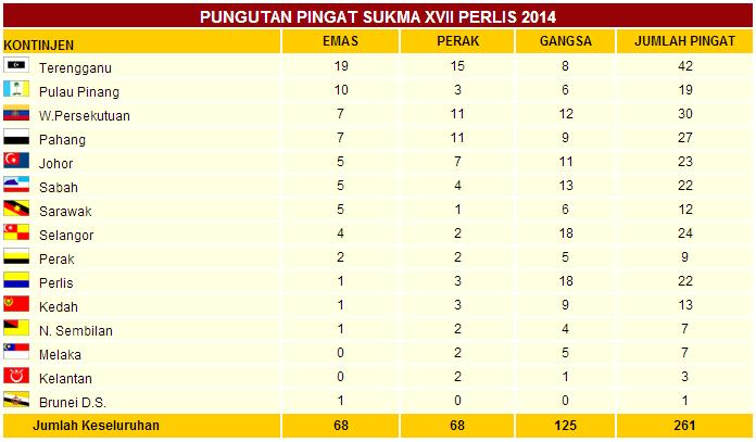 Pungutan Pingat Sukma XVII Perlis 2014