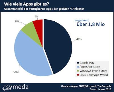 Gesamtanzahl der verfügbaren Apps der größten 4 Anbieter