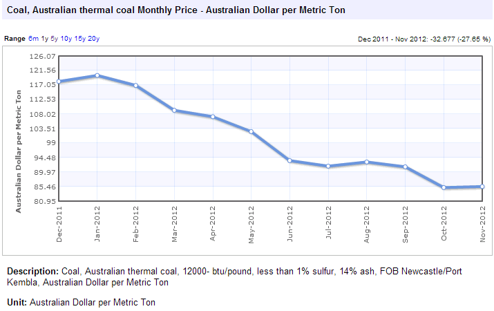 Australian thermal coal monthly price - Newcastle/Port Kembla - New South Wales