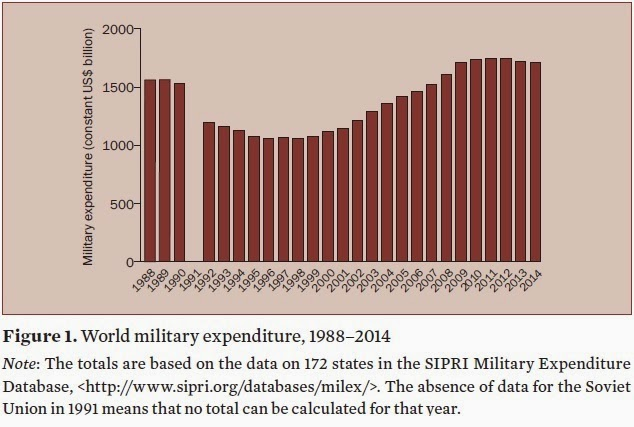 an overview of military expenditure economics essay Government spending, deficits, and keynesian economics - a international military and political essays: economics an overview:.