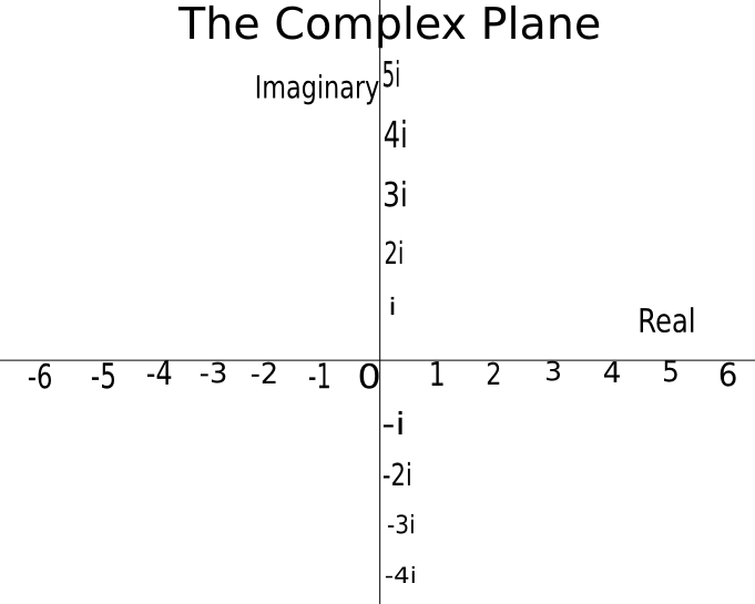 impacts of the imaginary number on mathematics Learn all about imaginary numbers in this video  complex numbers - introduction to imaginary numbers - duration:  the real answer to the viral chinese math problem how old is the captain.