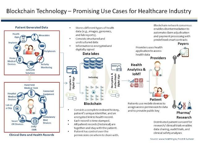 Blockchain for healthcare