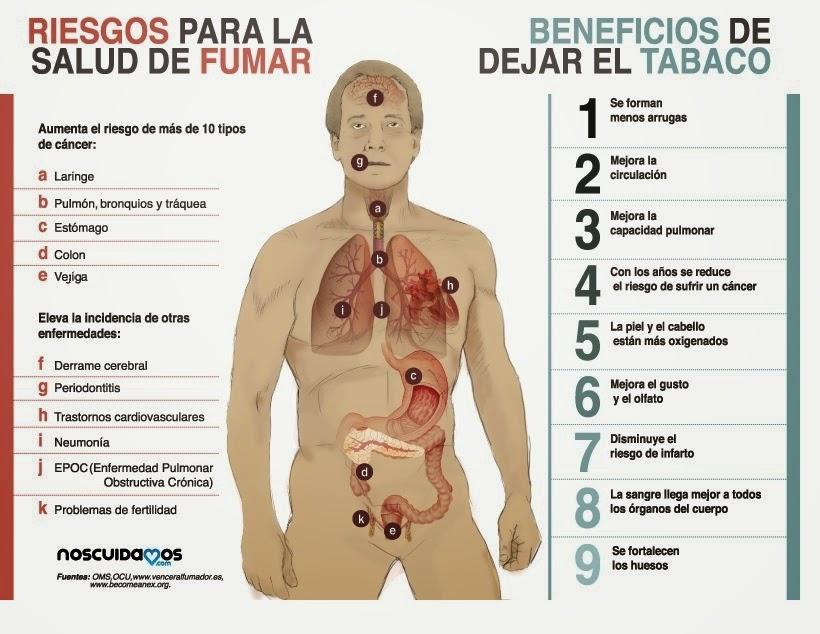 riesgos que ocasiona el cigarrillo para la salud