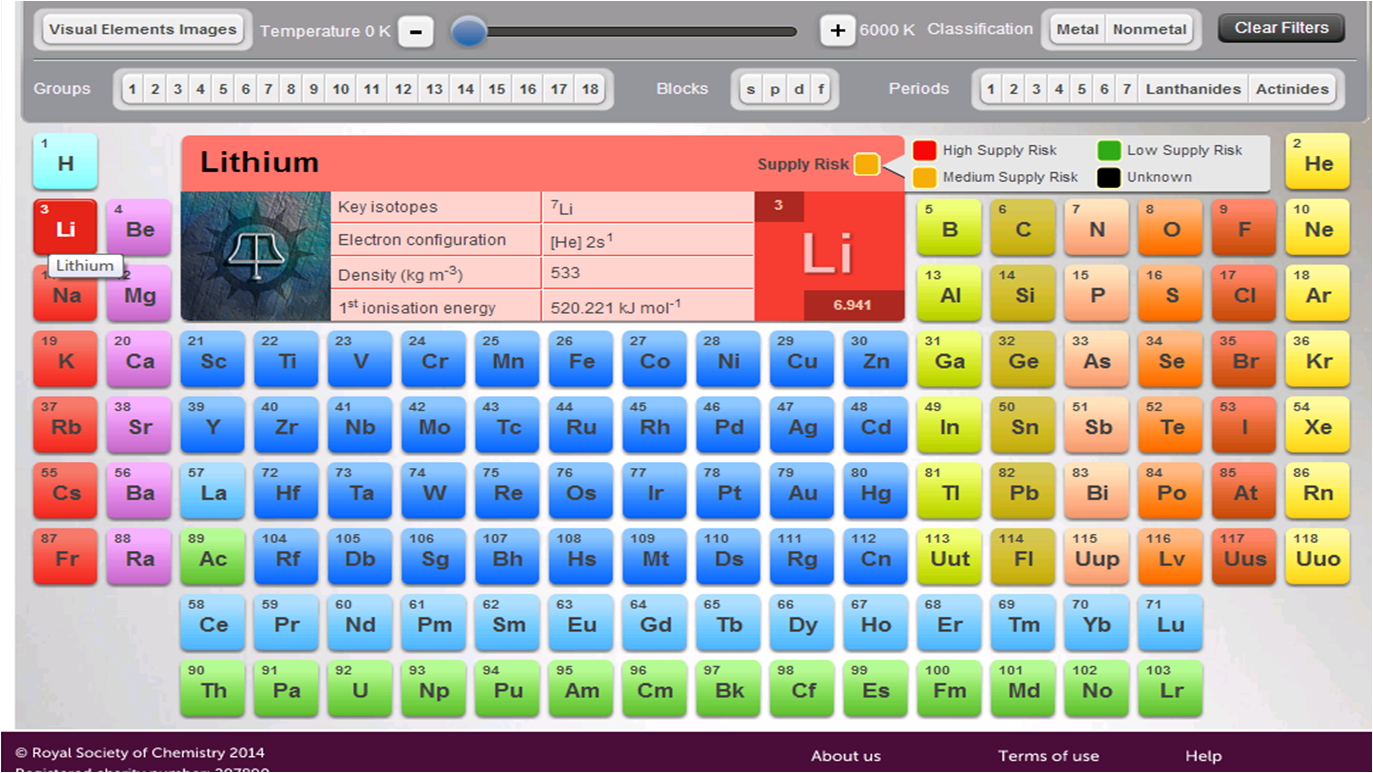 Einsteins laboratory tool interactive it is more than a normal periodic tableunlike conventional hard copy version this interactive tool contains a lot of useful information of each element urtaz Choice Image