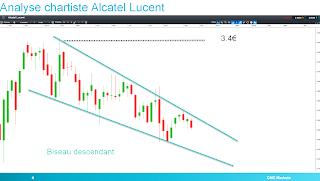 Alcatel Lucent est dans un biseau descendant