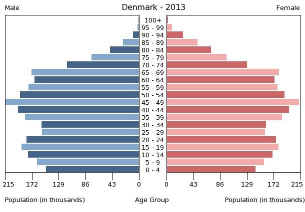 gennemsnitlig levealder verden