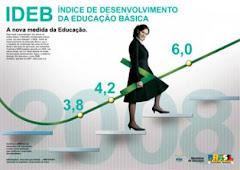 Confira o resultado do  IDEB 2011