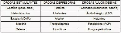Clasificación de algunas drogas adictivas