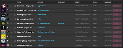 https://pro.beatport.com/chart/may-2015-top-10/350894
