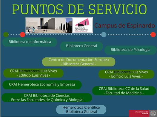 Puntos de servicio en el Campus de Espinardo - BUM