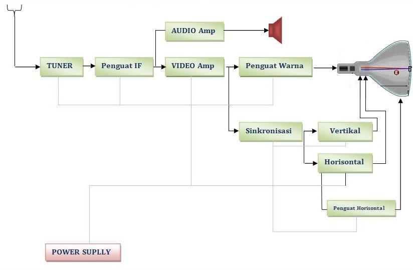 Wawan elektro sinjai blok tv dan fungsi bagian blok sebelum mencoba memperbaikinya kita harus tahu blok diagram televesi seperti yang tertera gambar dibawah ini adalah blok diagram tv sederhana ccuart Gallery