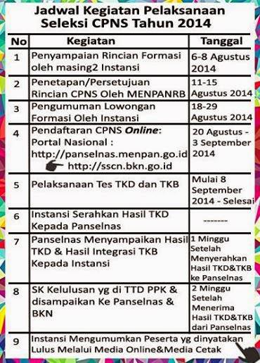 Jadwal Terbaru Penerimaan Pendaftaran CPNS 2014 dari kemenpan RI Resmi